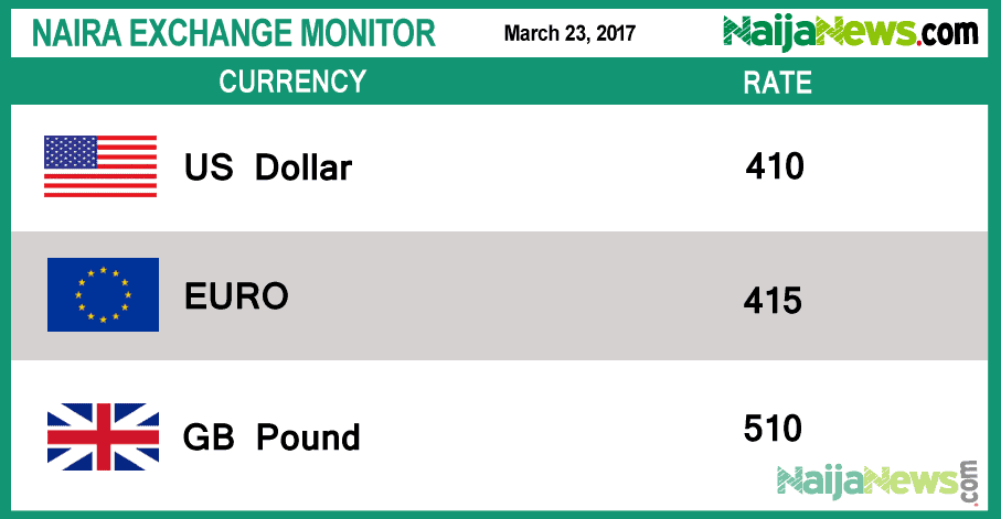 Exchange Rate : Naira falls to N390 to the dollar in parallel market