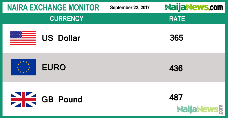 The Nigerian Currency Naira On Thursday Lost Some Value Against Us Dollar At Parallel Market Exchanging N365 5 To