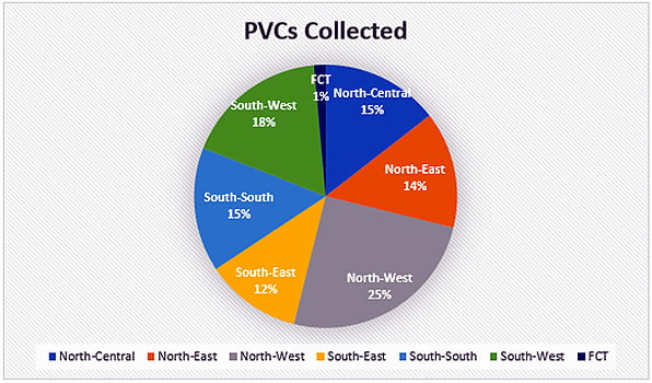 Checkout Full List Of PVCs Collected By States