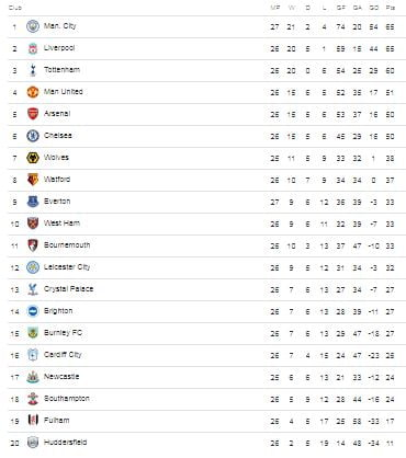 epl table 1 1 - EPL: English Premier League Table After Man City Trash Chelsea
