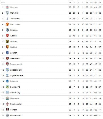 epl table 1 - EPL: See English Premier League Table