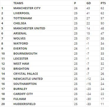 epl - Manchester City Top EPL After Defeating Everton (See Table)