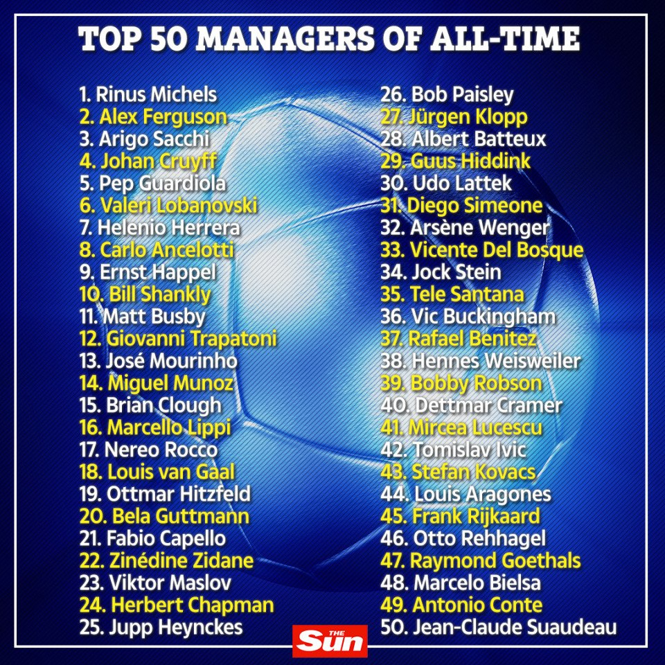 Full List Of France Football 50 Greatest Managers Ever #Nigeria – Africa  Football