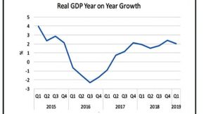Economy 2019 300x162 - NESG Attacks Federal Government Economic Recovery Plan