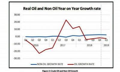 Oil-and-Non-oil