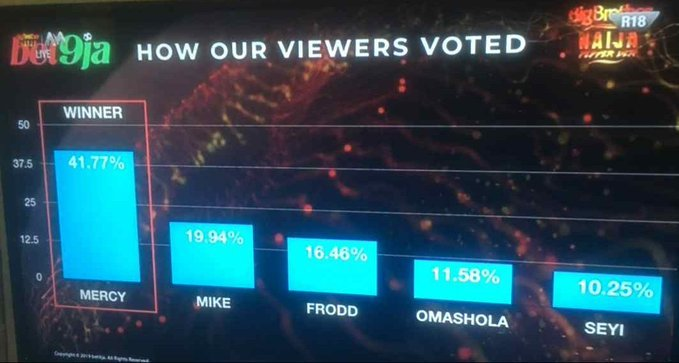 EGOO2A0XYAELYSk - Big Brother 9ja: See Percentage Of How Voters Voted For Each Candidate