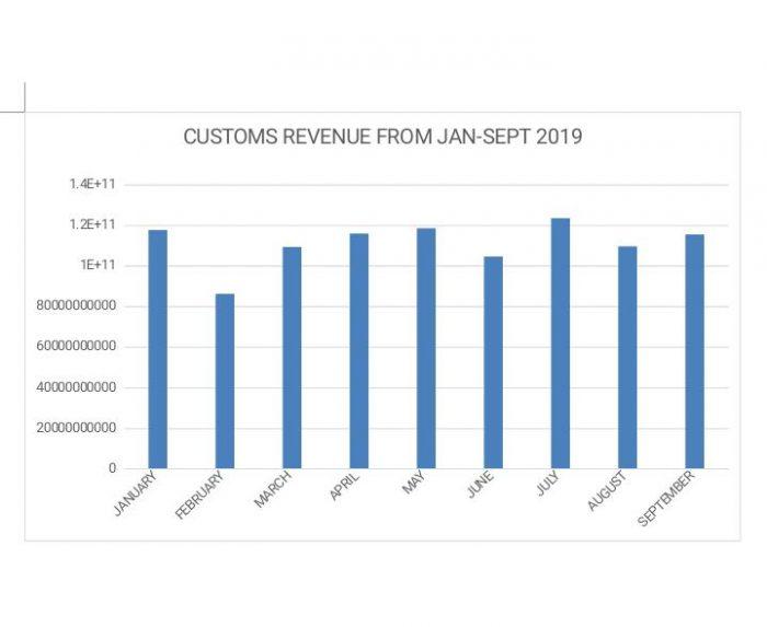 Customs e1573467265376 - Nigeria Customs Generates 1.1 Trillion Naira In 2019