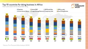 Nigeria now ranked as the number one country currently to do business in Africa. 300x169 - Nigeria Remains Africa's Giant In The Business World (See Rank)