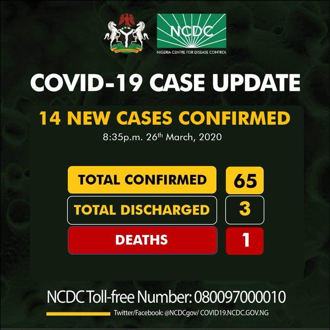Breaking: Nigeria Records 14 New Covid-19 Cases, Coronavirus In Nigeria Now 65