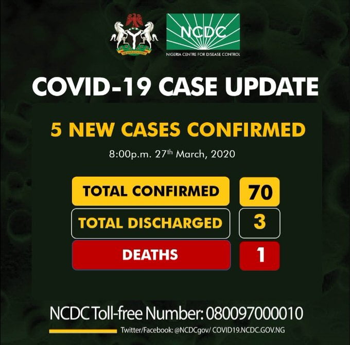 Breaking: Nigeria Records 5 New Covid-19 Cases, Coronavirus In Nigeria Now 70