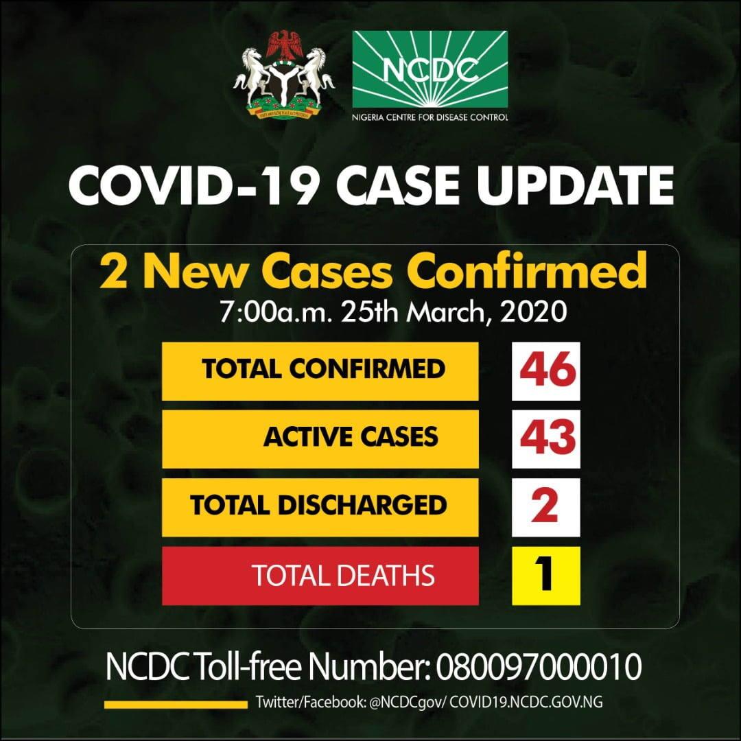 Breaking: Nigeria Records Two New Cases Of Coronavirus, One In Osun And Lagos