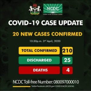 Breaking: Nigeria Records 20 New Coronavirus Cases, Two Deaths