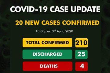 Breaking: Nigeria Records 20 New Coronavirus Cases, Two Deaths