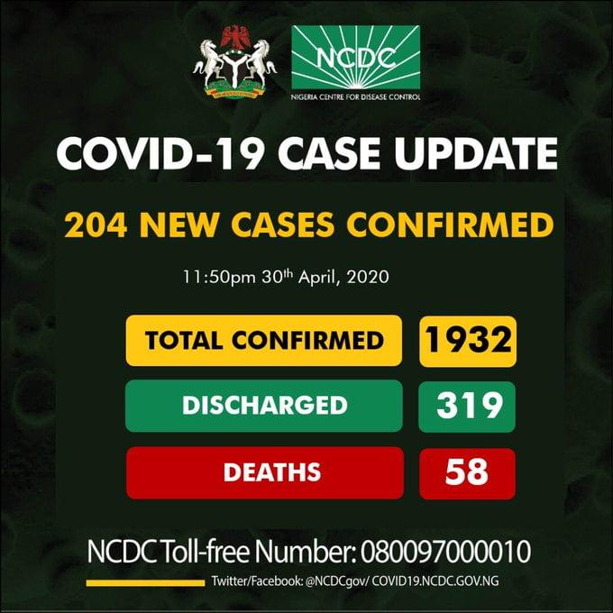 Breaking: Nigeria Records 204 COVID-19 Cases, 80 In Kano, 45 In Lagos ( See Breakdown)