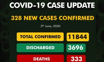 Breaking: Nigeria Records 328 COVID-19 Cases, 121 In Lagos (See Breakdown)