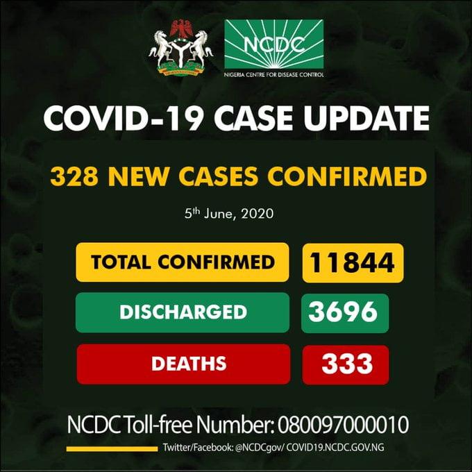 Breaking: Nigeria Records 328 COVID-19 Cases, 121 In Lagos (See Breakdown)