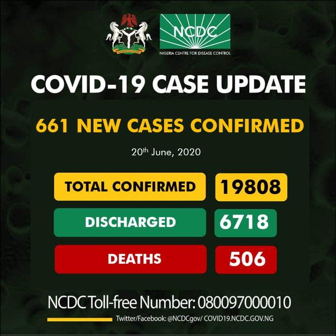 NCDC Reports 661 Cases Of Coronavirus In Nigeria, 230 In Lagos