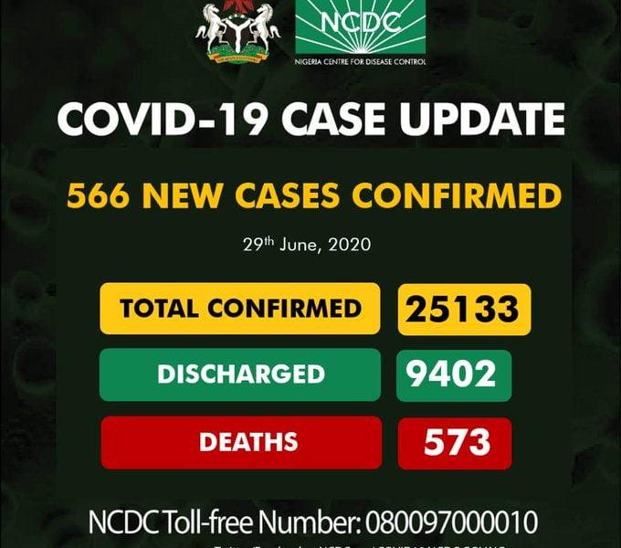 NCDC Confirms 566 News Cases Of Coronavirus In Nigeria thumbnail