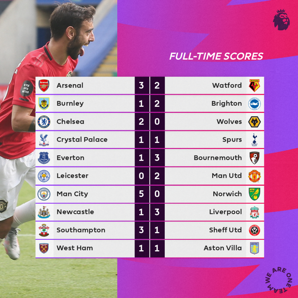 Complete 2019/2020 English Premier League Table | Naija News