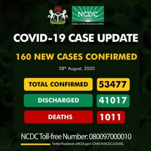 160 new cases 300x300 - Coronavirus: NCDC Confirms 160 New COVID-19 Cases In Nigeria