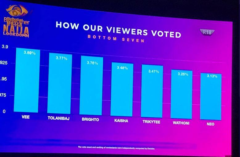 BBNaija: How Viewers Voted For BBNaija Lockdown Housemates