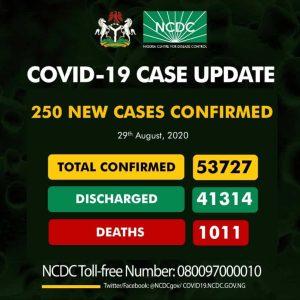 EgnvgTJXYAoXpQn 300x300 - Coronavirus: NCDC Confirms 250 New COVID-19 Cases In Nigeria