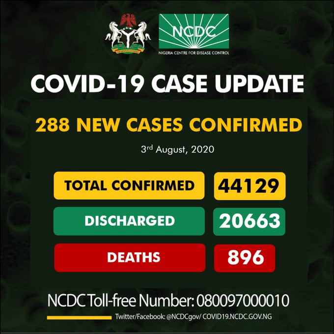 JUST IN: NCDC Reports New 288 Cases Of Coronavirus In Nigeria