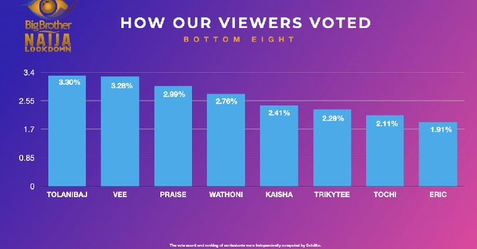 V22SK4MS - #BBNaija2020: How Nigerians Voted For Housemates In Sunday's Eviction Show