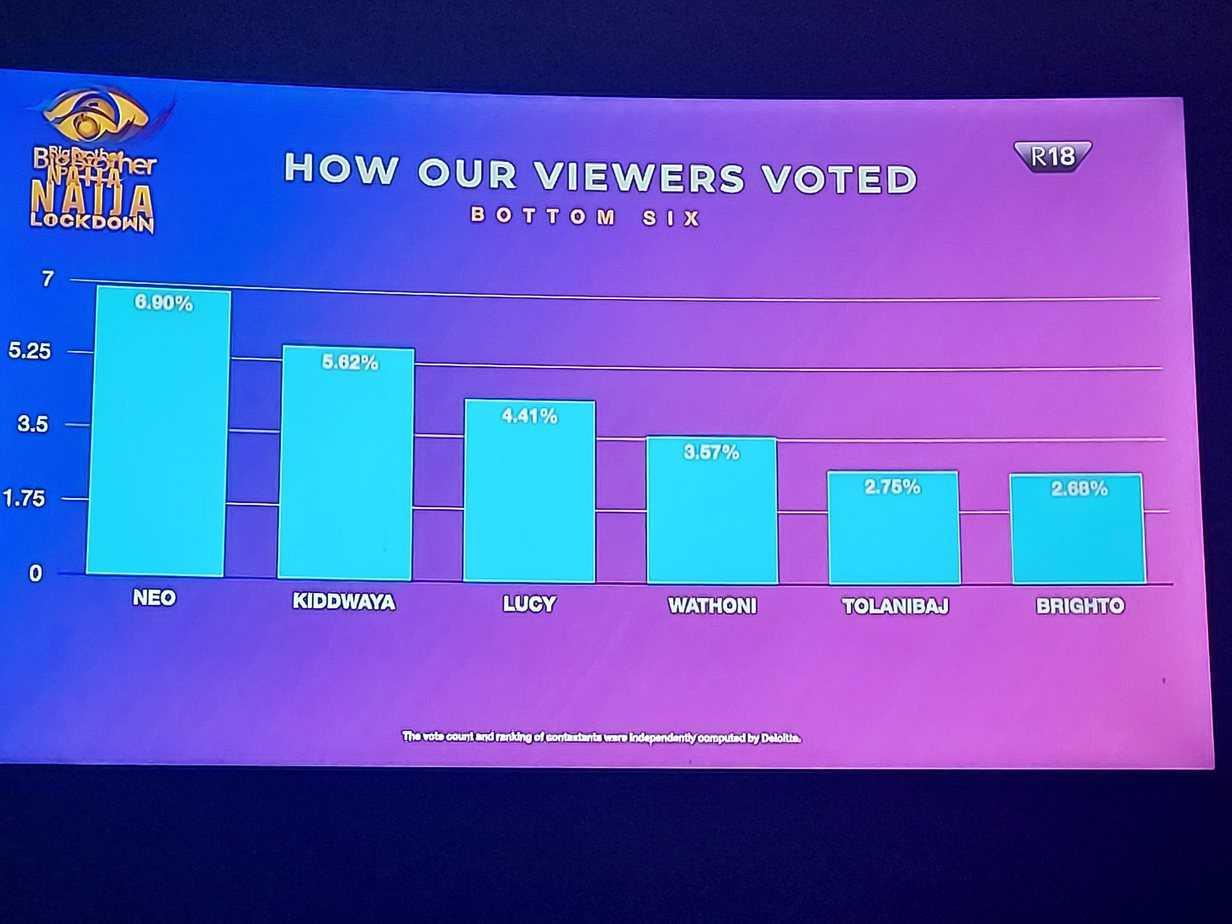 bbnaija - BBNaija: How Viewers Voted Housemates In Eviction Show