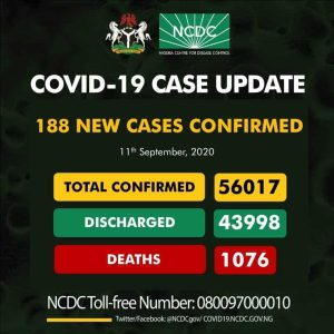 Coro Sept 11 300x300 - Coronavirus: NCDC Reports 188 New Cases Of COVID-19 In Nigeria