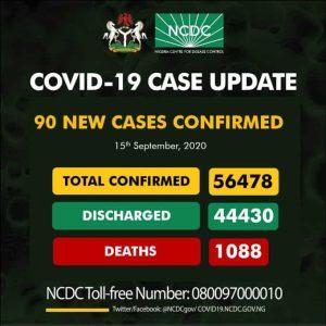 Coro Sept 15 300x300 - Coronavirus: NCDC Reports 90 New Cases Of COVID-19 In Nigeria
