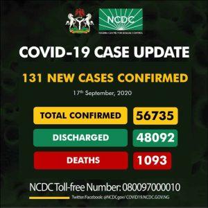 Coro Sept 17 300x300 - Coronavirus: NCDC Confirms 131 New Cases Of COVID-19 In Nigeria