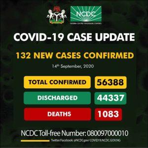 Eh6L2b XsAI5fHd 300x300 - Coronavirus: NCDC Confirms 132 New COVID-19 Cases In Nigeria