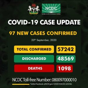 EiZEf1HX0AcqwNf 300x300 - Coronavirus: NCDC Confirms 97 New COVID-19 Cases In Nigeria