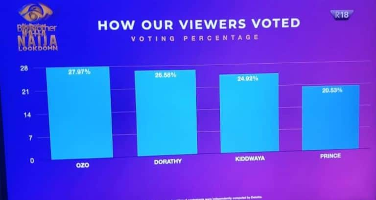 vote bb - #BBNajia2020: How Nigerians Voted Housemates In Sunday's Eviction
