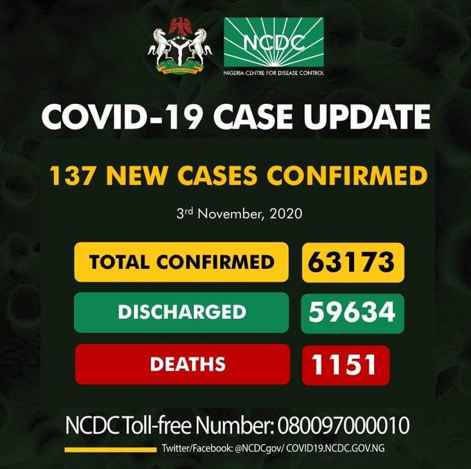 Coronavirus: NCDC Confirms 137 New COVID-19 Cases In Nigeria