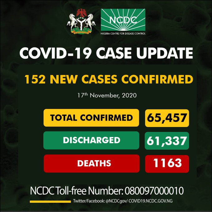 Coronavirus: Again, NCDC Confirms 152 New COVID-19 Cases In Nigeria