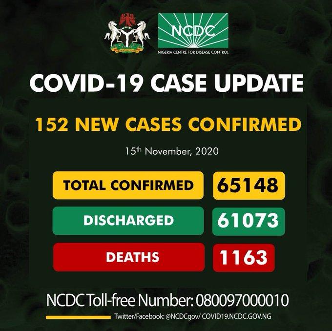 Coronavirus: NCDC Confirms 152 New COVID-19 Cases In Nigeria