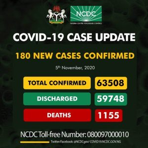 180 new cases of COVID19Nigeria 300x300 - Coronavirus: NCDC Confirms 180 New COVID-19 Cases In Nigeria