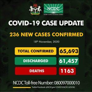 236 new cases of COVID19Nigeria 300x300 - Coronavirus: Again, NCDC Confirms 236 New COVID-19 Cases In Nigeria