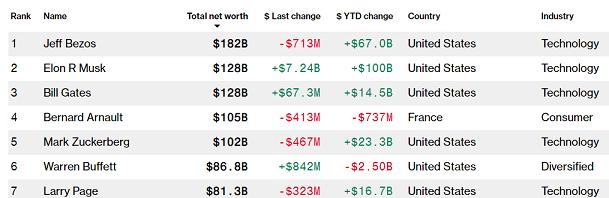 Bloomberg Billionaires Index as of November 24, 2020