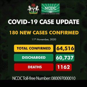 NCDC180 300x300 - Coronavirus: NCDC Confirms New 180 COVID-19 Cases In Nigeria