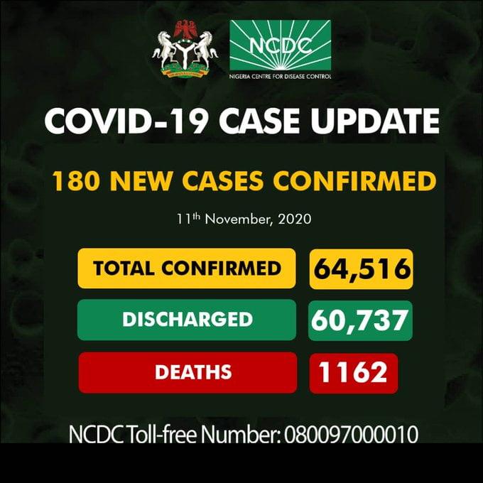 Coronavirus: NCDC Confirms New 180 COVID-19 Cases In Nigeria