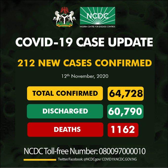 Coronavirus: NCDC Confirms 212 New COVID-19 Cases In Nigeria