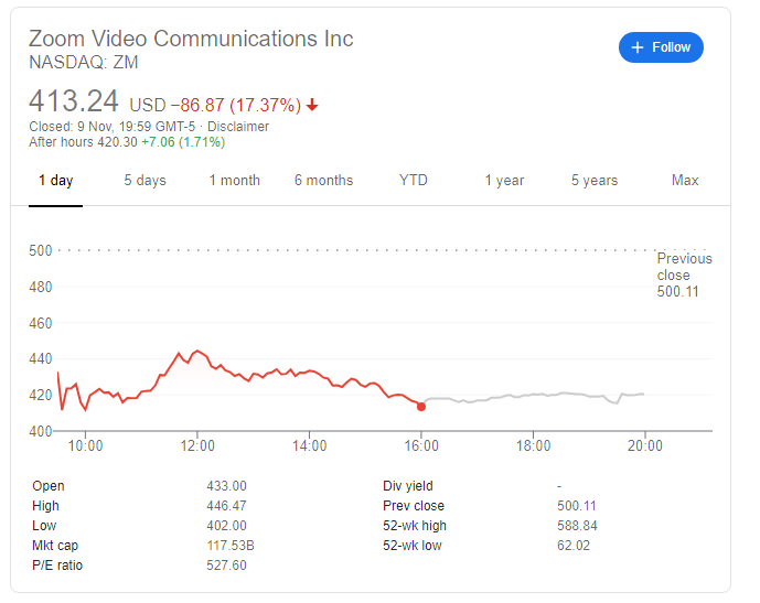 zoom video - Shares of Zoom Slump as Investors Doubt it Would be Effective Post COVID-19 Vaccine