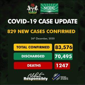 829 covid 300x300 - NCDC Records 829 New Cases Of COVID19