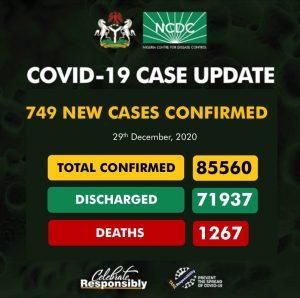 EqcA6wDXAAE sz1 300x298 - Coronavirus: NCDC Confirms 749 New COVID-19 Cases In Nigeria