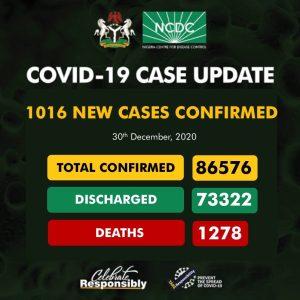 EqhTP2ZXUAErSzu 300x300 - Coronavirus: NCDC Confirms 1,016 New COVID-19 Cases In Nigeria
