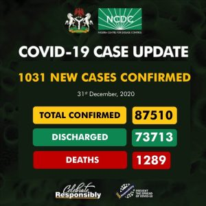 NCDC 2 300x300 - NCDC Records 1,031 New Cases Of COVID-19