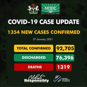 1354 300x300 - NCDC Records 1354 New Cases Of COVID-19 In Nigeria